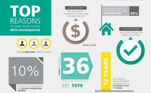 housemaster-franchise-statistics